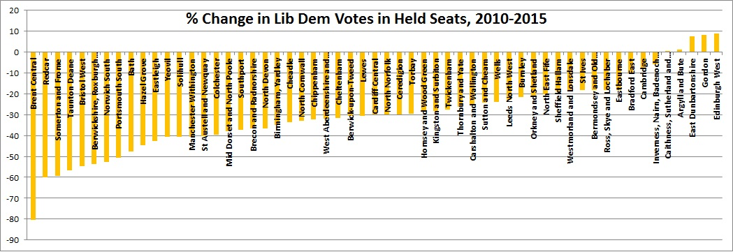 __Change_in_LD_Vote_in_Held_Seats.jpg
