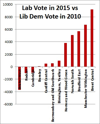 Lab_Vote_in_2015_vs_LD_Vote_in_2010.jpg