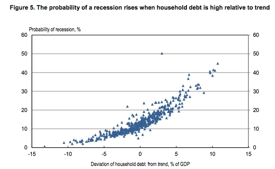 Probability of recession vs household debt trend