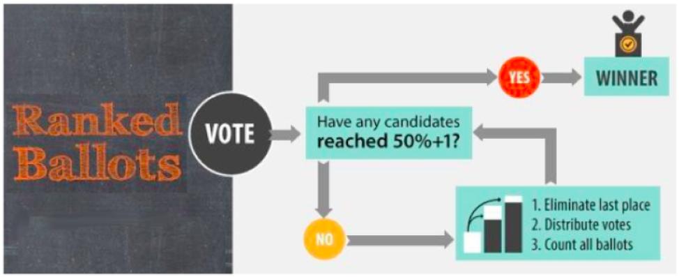 Ranked_ballots_explanation_.png