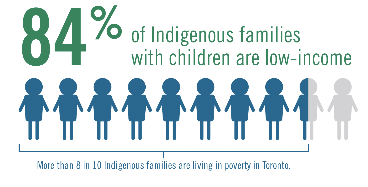 84% of Toronto's Indigenous children live in poverty