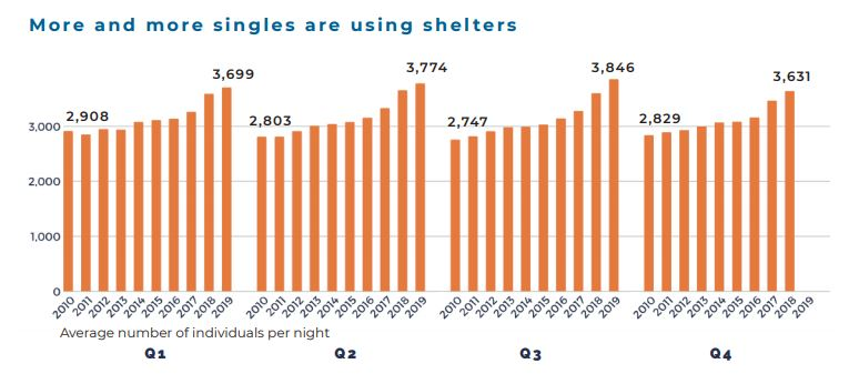 singles_shelter_use.JPG