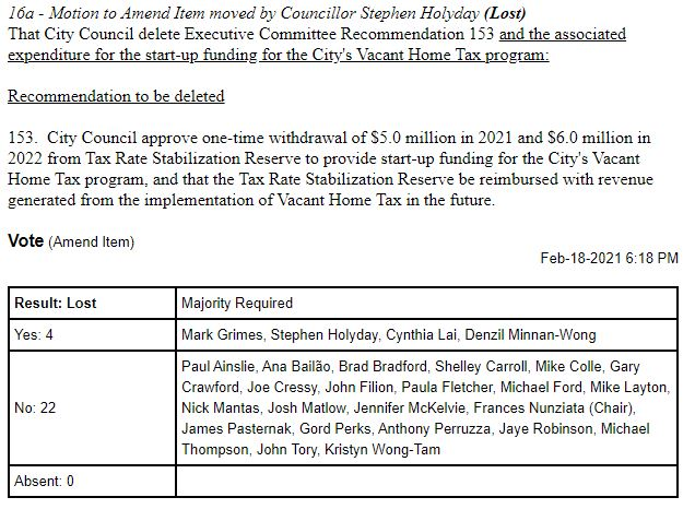 Cllr Holyday vacant home tax lost