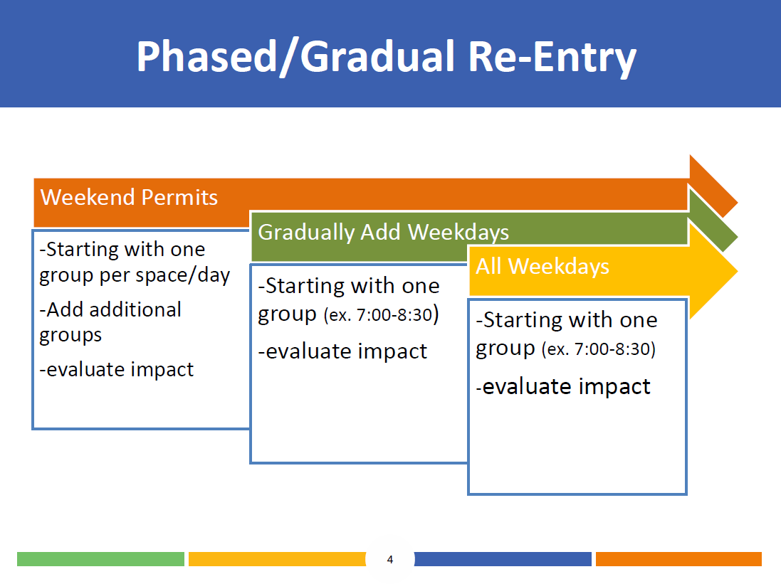 Image of three phases for gradual re-entry of permit use