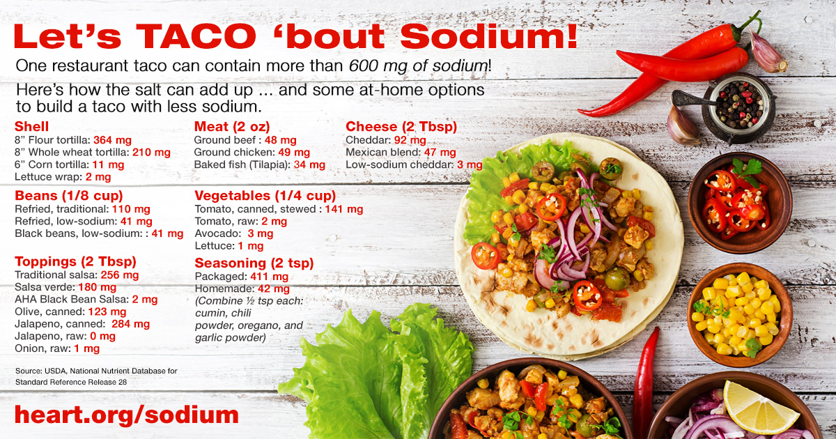Lower sodium taco infographic