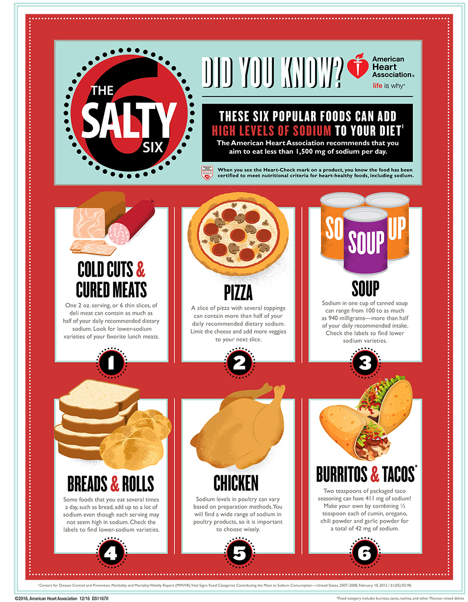 Salty Six in Adults