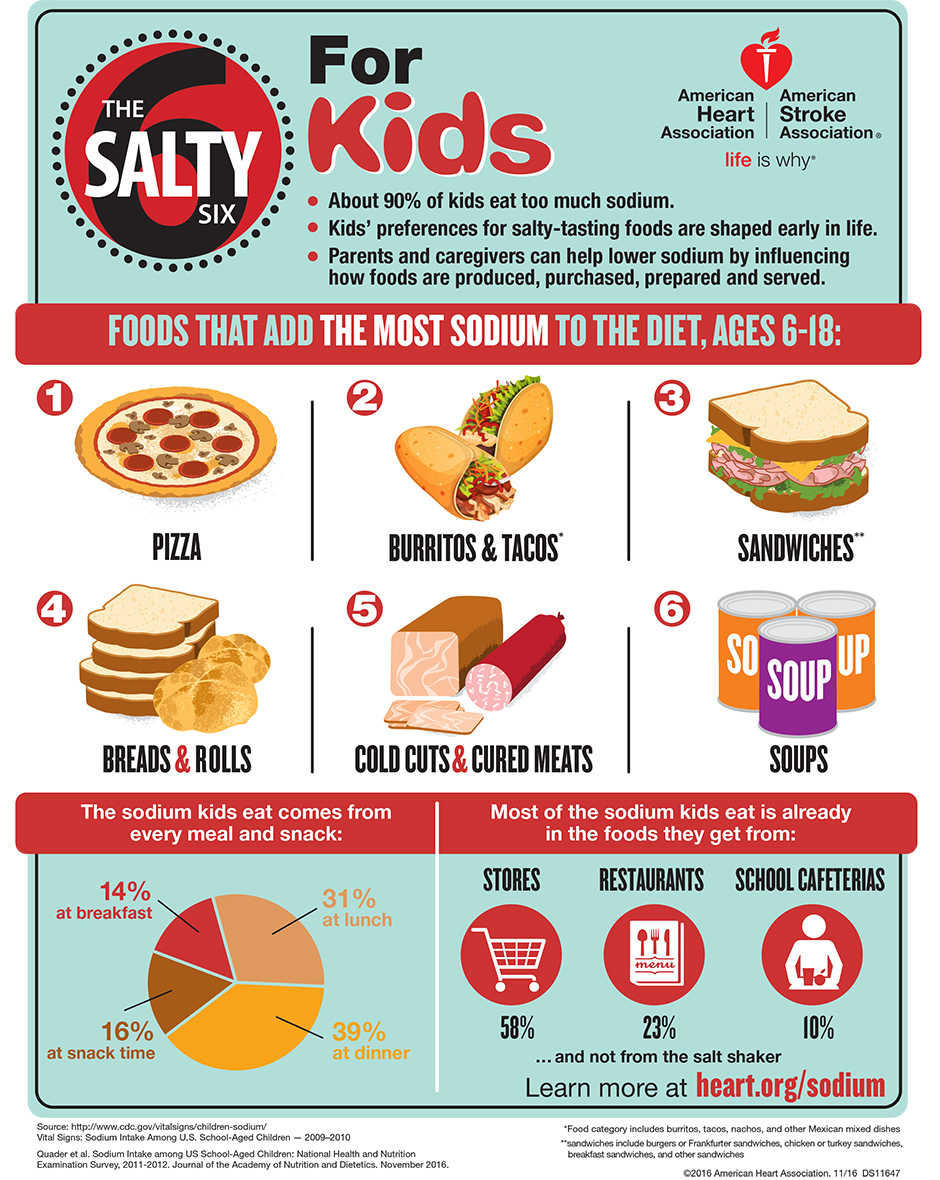 Salty-Six-for-Kids-Infographic940w.jpg