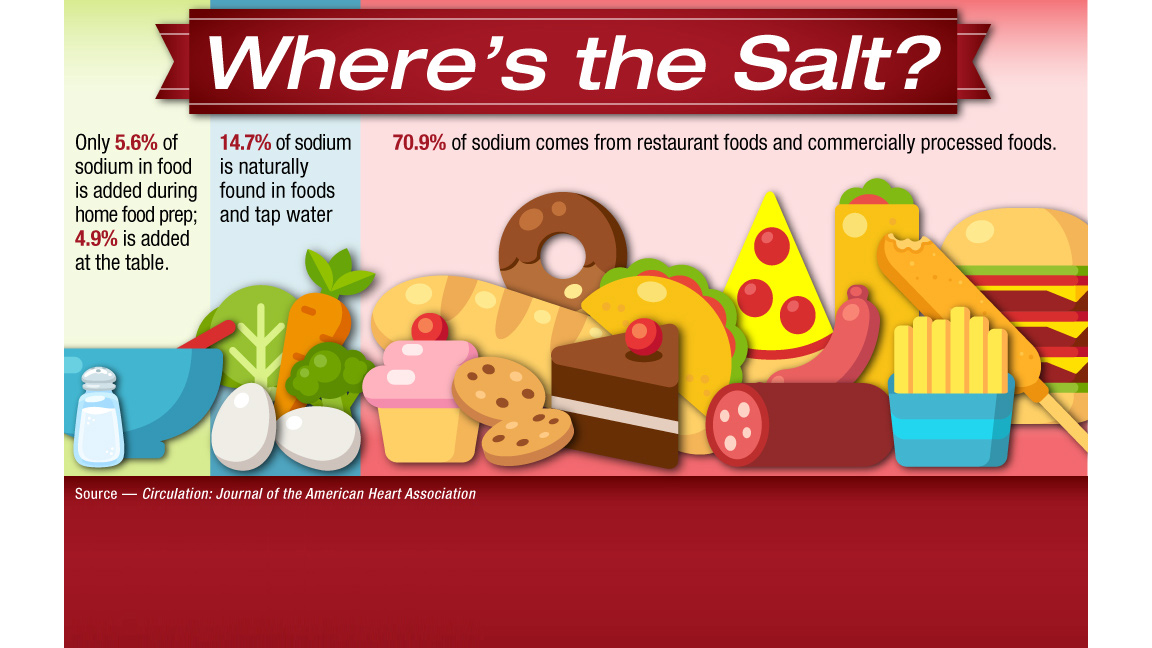 New study says: Look beyond the salt shaker