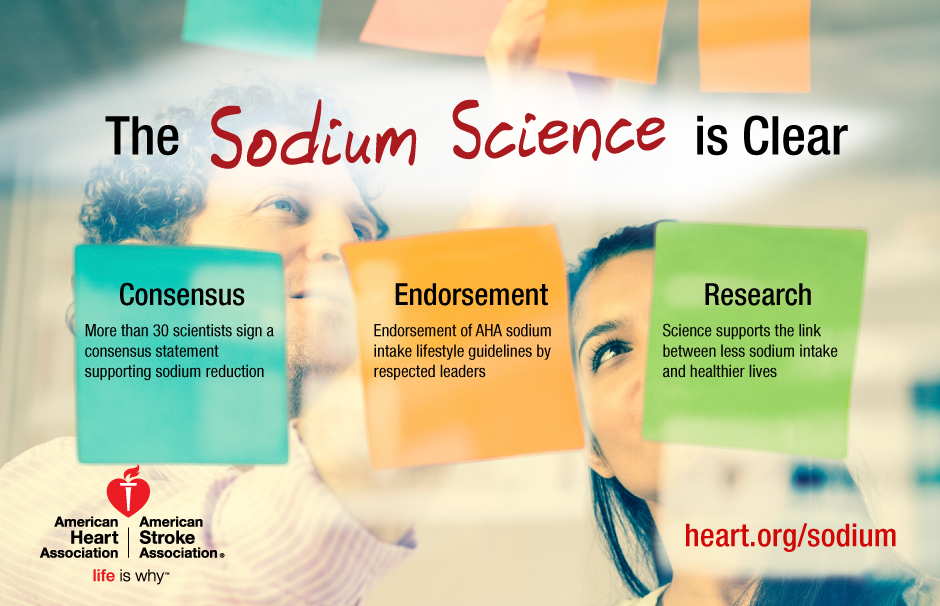 More than 30 scientists singed a consensus statement supporting sodium reduction. Endorsement of AHA sodium intake lifestyle guidelines by respected leaders. Science supports the link between less sodium intake and healthier lives.
