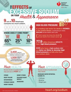 how excess sodium affects health and appearance - infographic