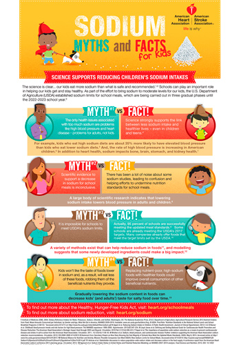 Kids sodium myths infographic