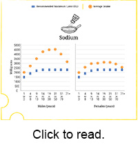 Average Intake of Sodium in Milligrams per Day by Age-Sex Groups, Compared to Tolerable Upper Intake Levels (UL)