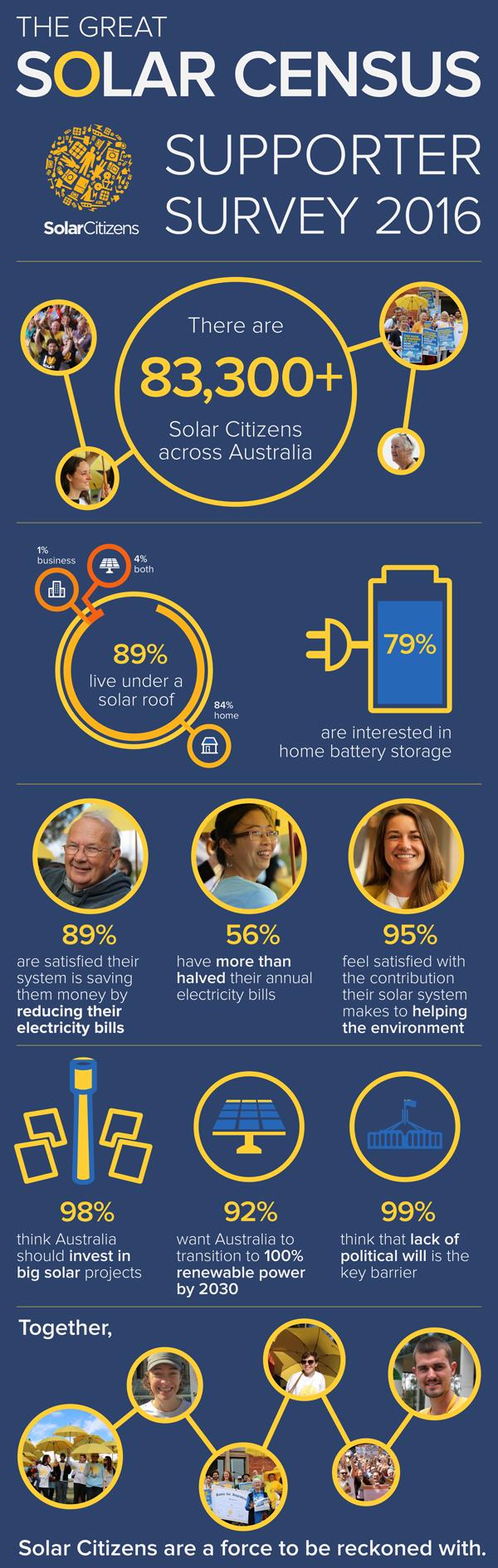 SC-2016-survey-infographic.png