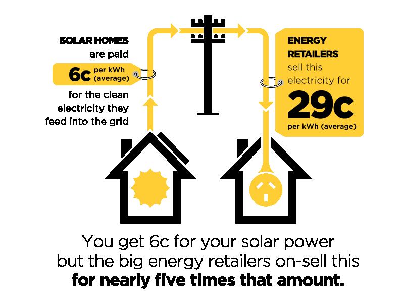 Solar homes vs Energy Retailers