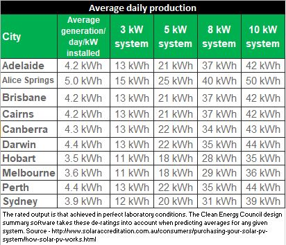 How much power does a solar panel generate? - Solar Citizens