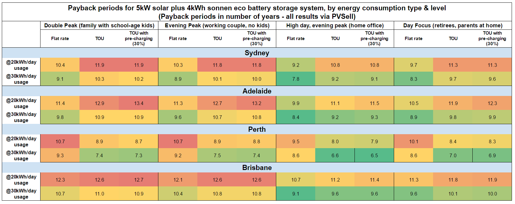 Battery-payback-periods-by-consumption-type-and-city.png