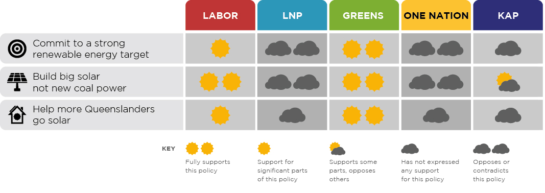 QLD It's Time to Shine - Solar Scorecard