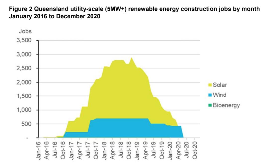 Queensland jobs in renewable energy construction