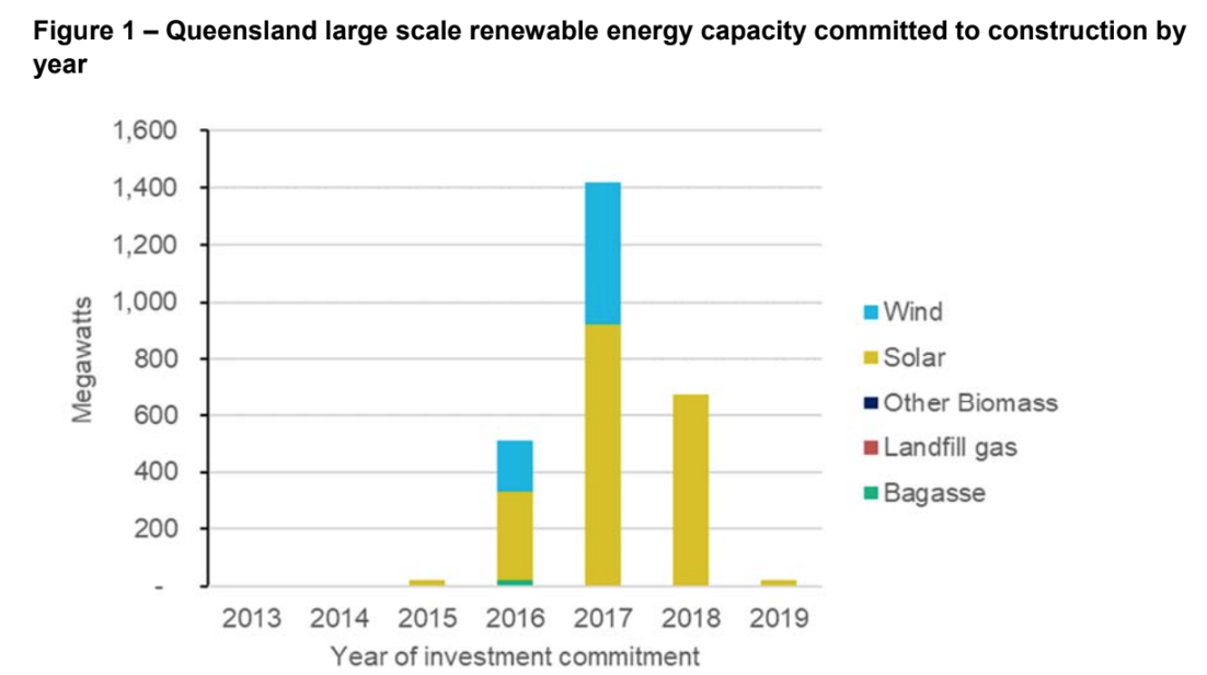 Renewable capacity reaching financial close in Queensland