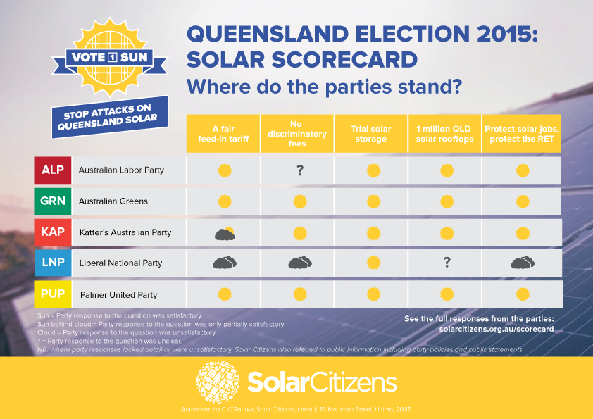 Queensland election 2015 Solar Scorecard
