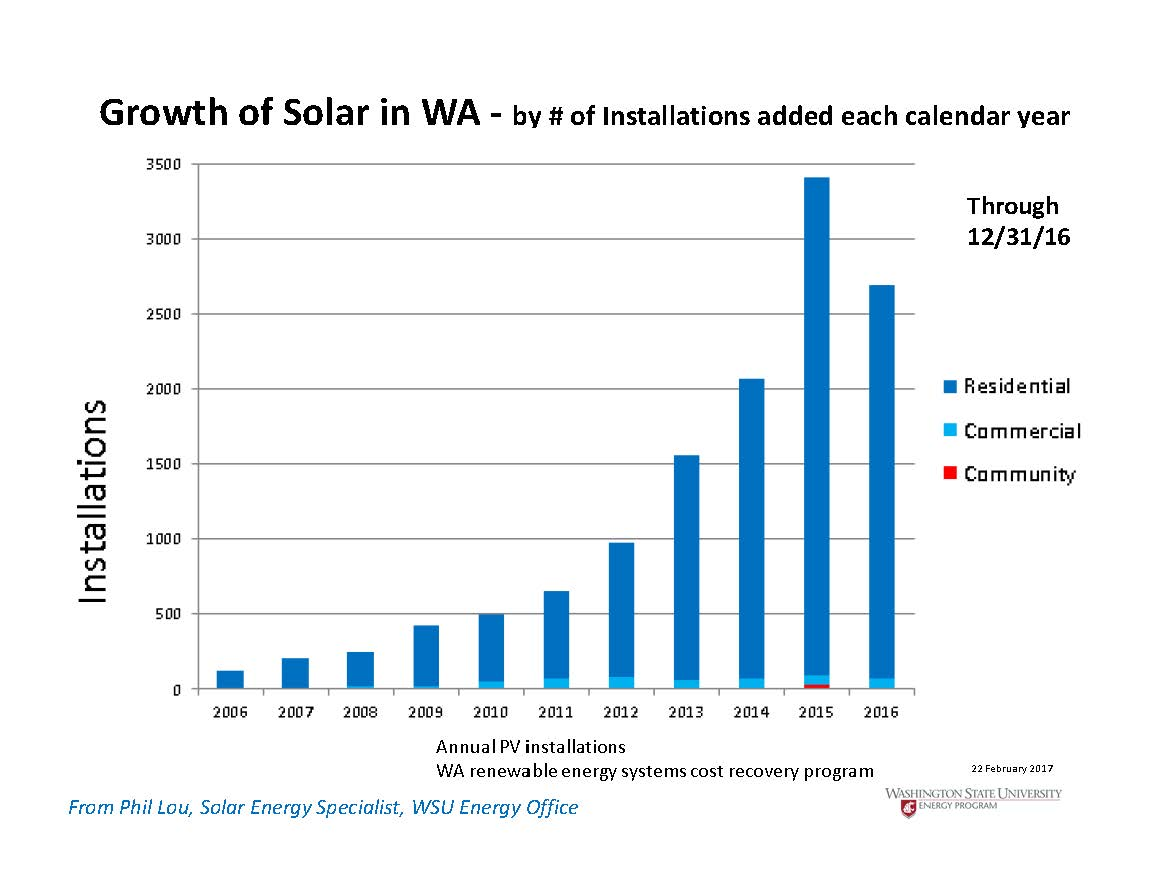 Solar For Washington Homeowners Homemade Panels Wiring Diagram Growth Of In Wa Through 12 31 16 600