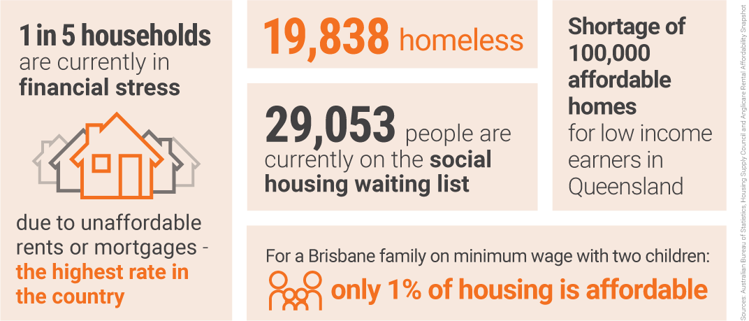 [5 FACTS ABOUT HOUSING UNAFFORDABILITY] 1 in 5 households are currently in financial stress due to unaffordable rents or mortgages - the highest rate in the country; 19,838 homeless; 29,053 people are currently on the social housing waiting list; Shortage of 100,000 affordable homes for low income earners in Queensland ; For a Brisbane family on minimum wage with two children only 1% of housing is affordable