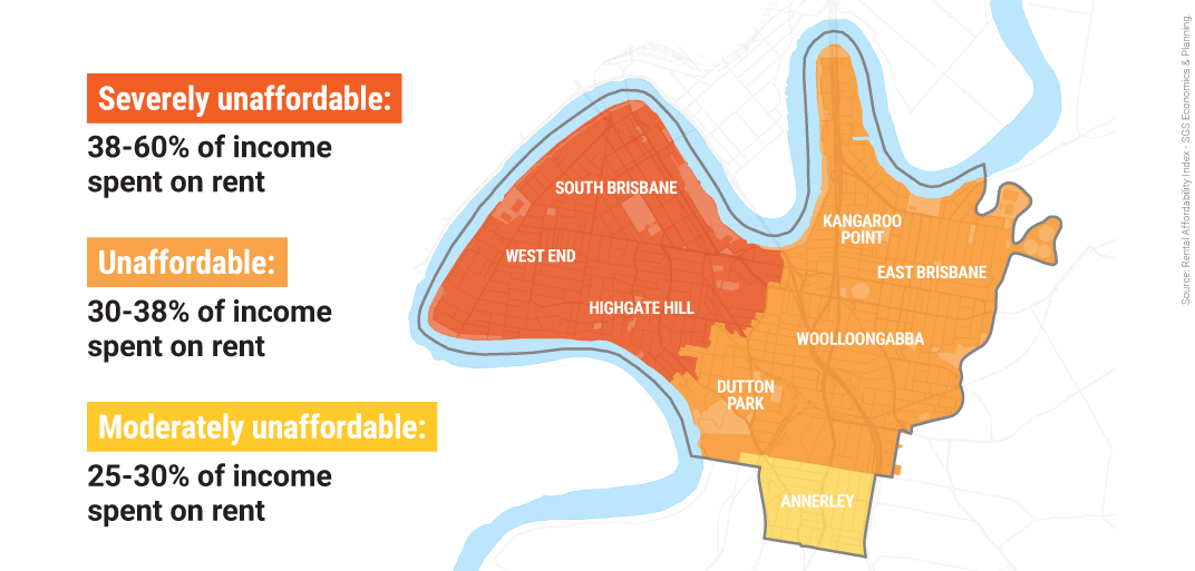 [MAP OF HOUSING UNAFFORDABILITY IN SOUTH BRISBANE] Severely unaffordable suburbs (38-60% of income spent on rent): South Brisbane, West end, Highgate Hill. Unaffordable suburbs (30-38% of income spent on rent): Kangaroo Point, East Brisbane, Wooloongabba, Dutton Park. Annerly is Moderately unaffordable with 25-30% of income spent on rent.