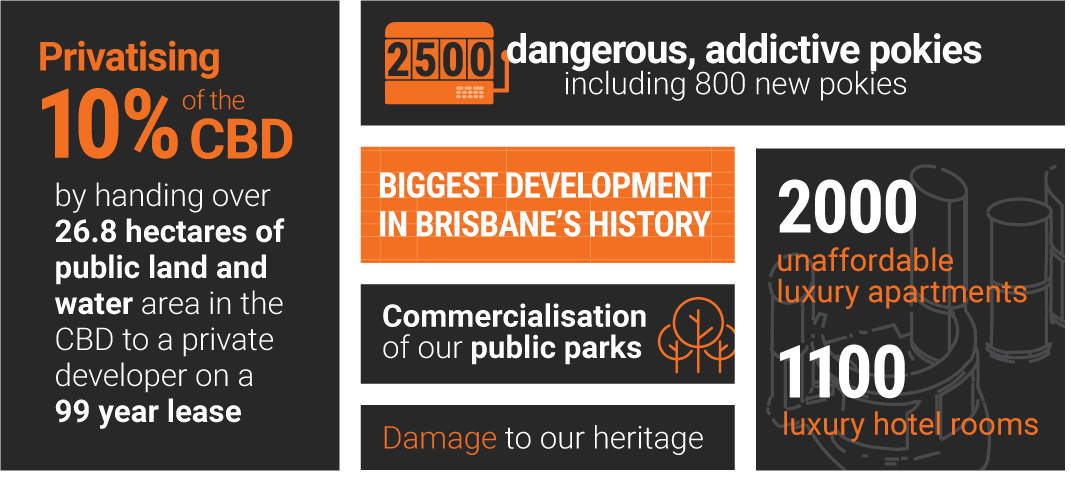The facts about Queen's Wharf: Privatising 10% of the CBD by handing over 26.8 hectares of public land and water area in the CBD to a private developer on a �99 year lease; 2500 dangerous, addictive pokies including 800 new pokies; biggest development in Brisbane's history; commercialisation of our public parks; damage to our heritage; 2000 unaffordable luxury apartments and 1100 luxury hotel rooms