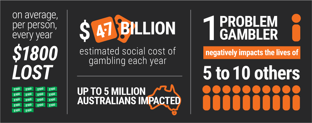 On average, per person, every year $1800 lost; $4.7 billion estimated social cost of gambling each year; up to 5 million Australians impacted; 1 problem gambler negatively impacts the lives of 5 to 10 others