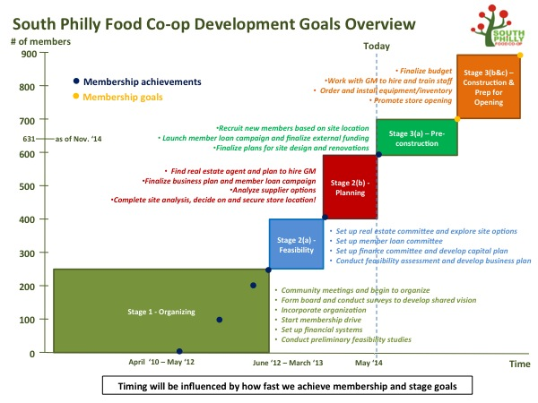 development_goals_visual_timeline_600.jpg