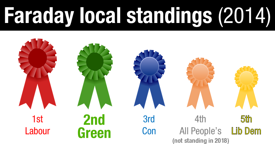 Faraday local election result 2014: Green Party second to Labour