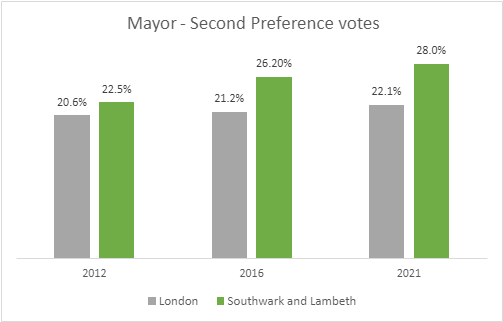 Results of Mayor Second Vote 2012 - 2021