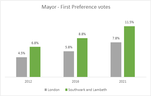 Results of Mayor First Vote 2012 - 2021