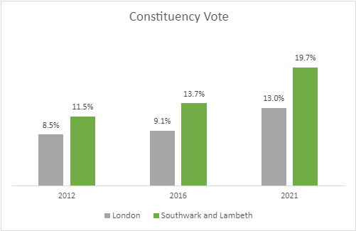 Results of Constituency Vote 2012 - 2021
