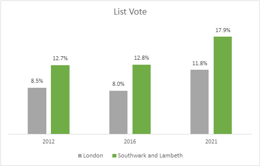 Results of List Vote 2012 - 2021