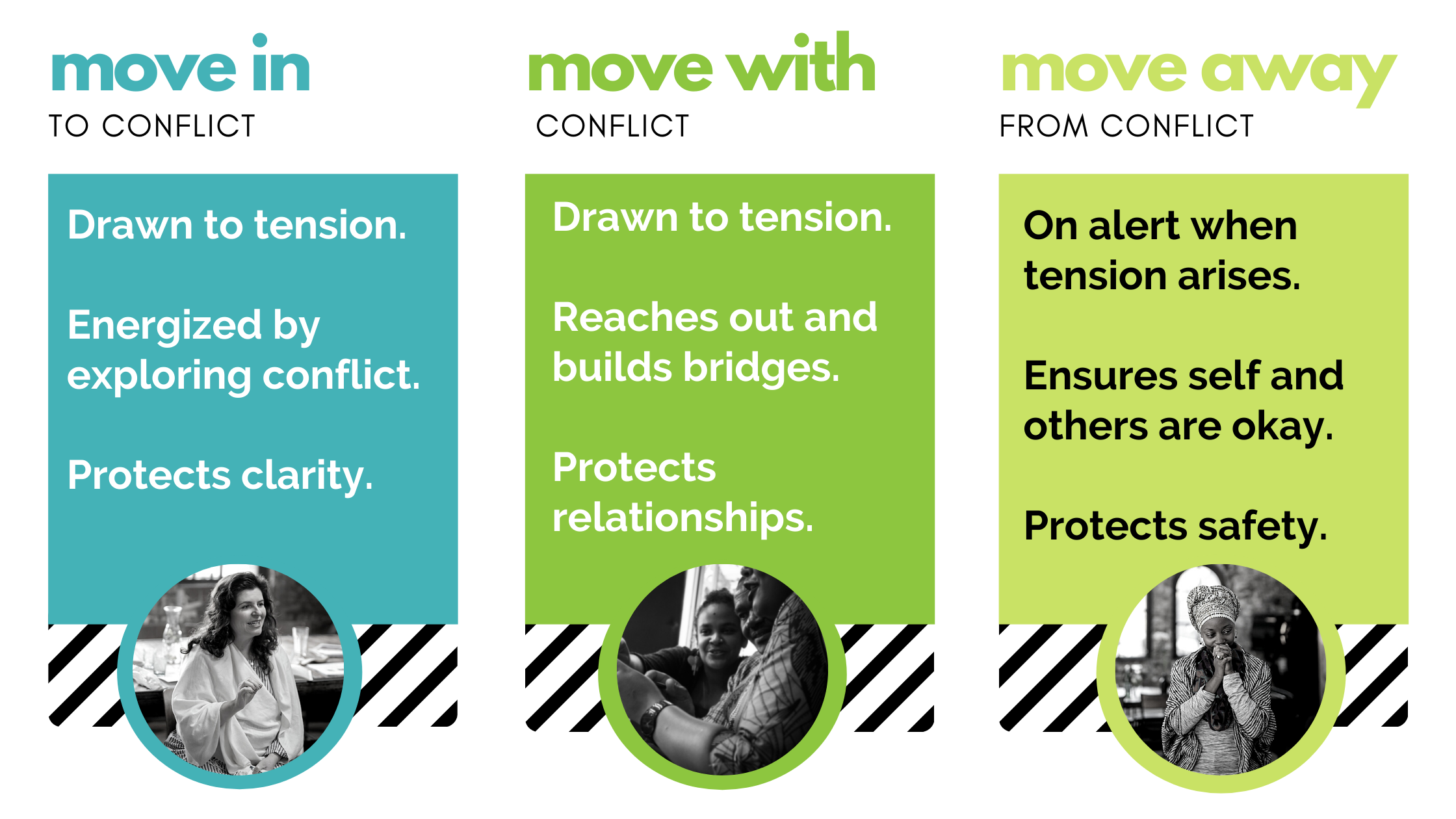 A graphic with the three conflict styles named: move in, move with and move away.