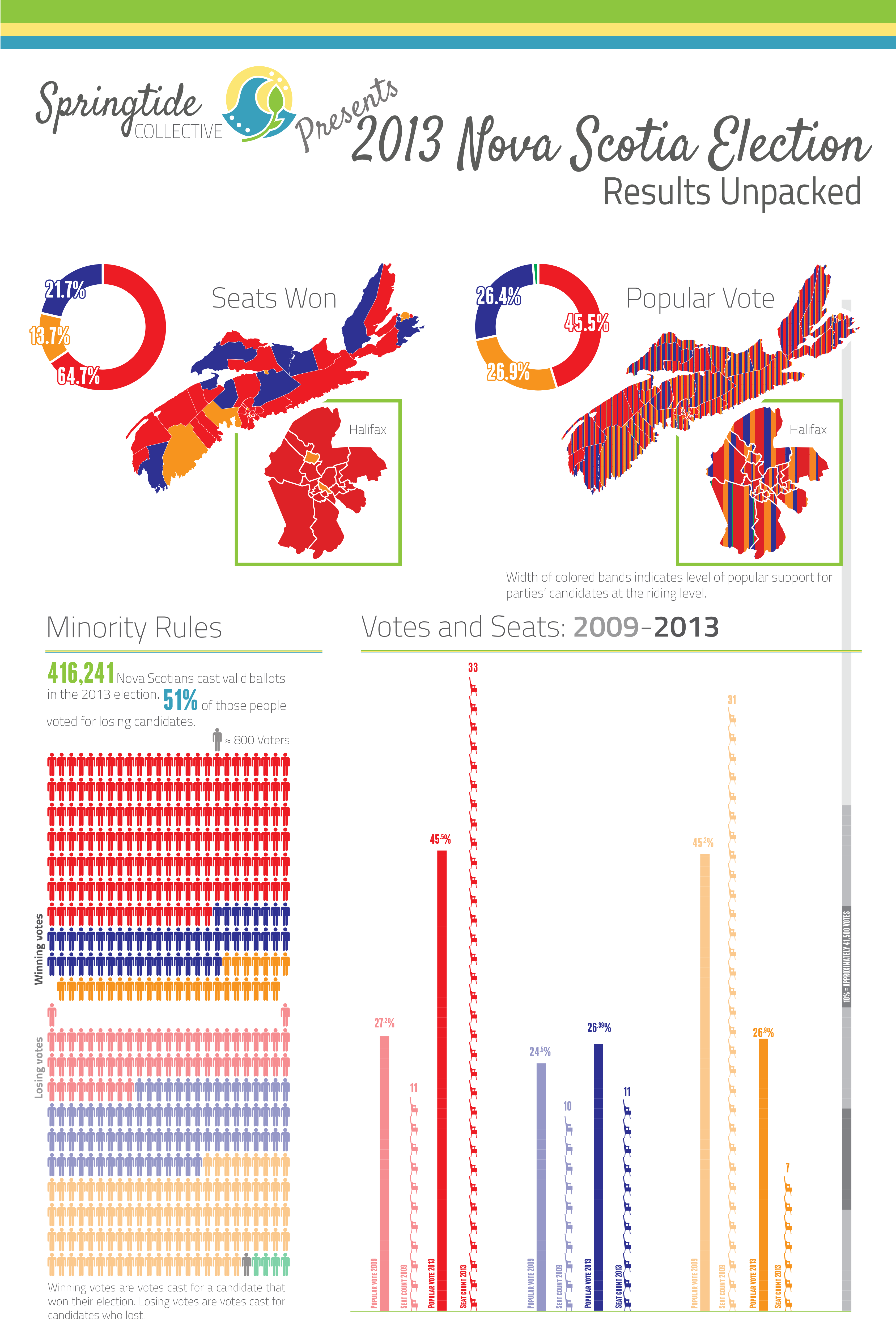 2013-Election-Results-Unpacked-Infographic-Spencers-Update-11.png