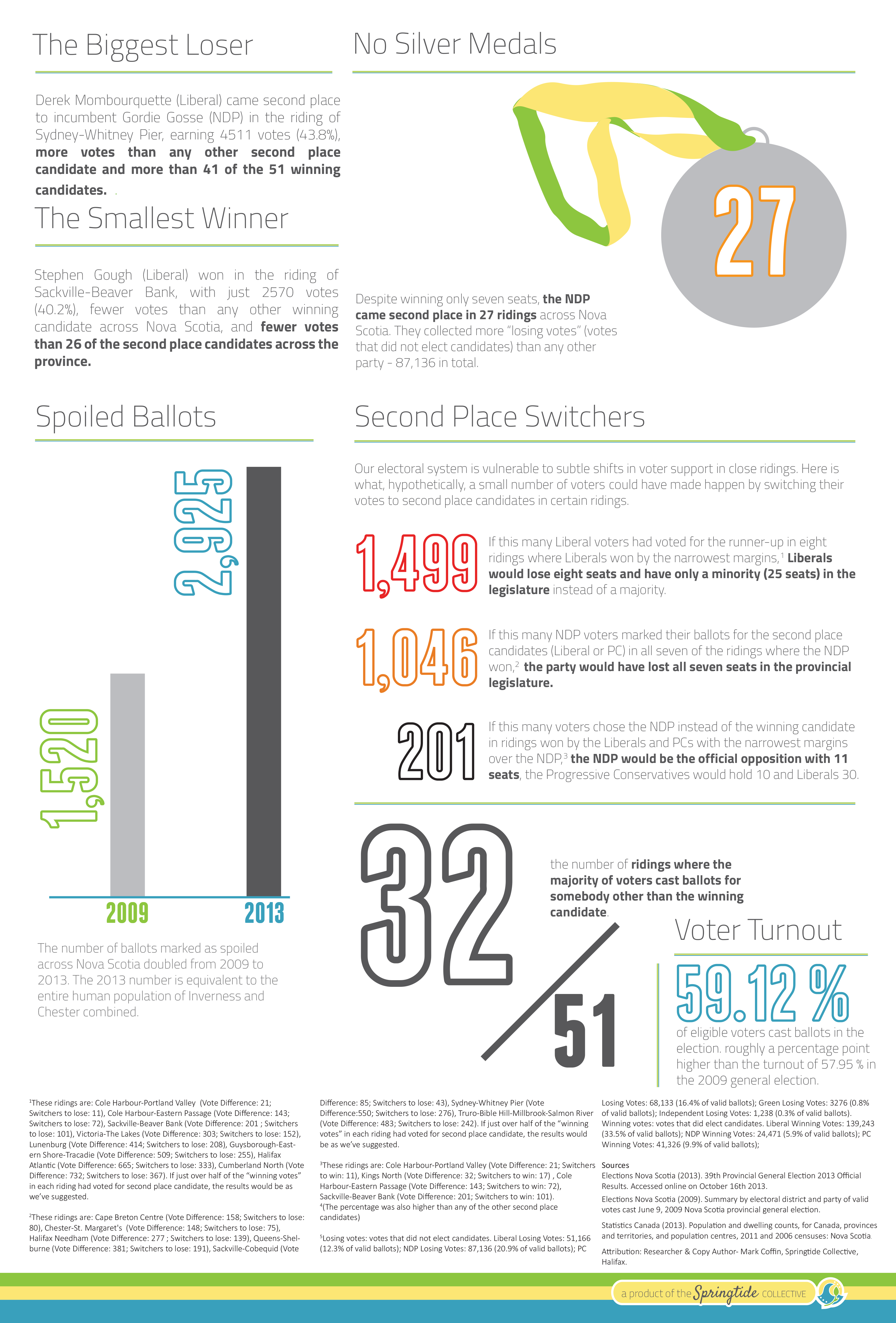2013-Election-Results-Unpacked-Infographic-Spencers-Update-21.png