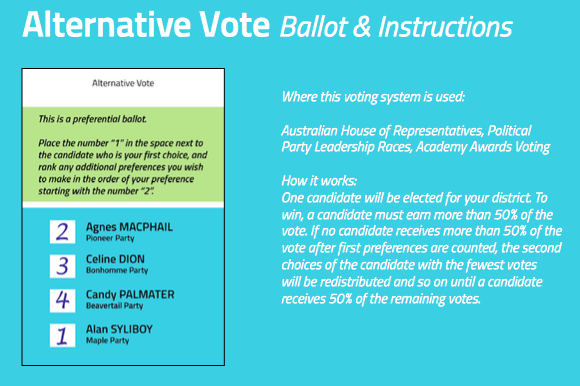 Alternative Vote Ballot. Where this voting system is used: Australian House of Representatives, Political Party Leadership Races, Academy Awards Voting  How it works: One candidate will be elected for your district. To win, a candidate must earn more than 50% of the vote. If no candidate receives more than 50% of the vote after first preferences are counted, the second choices of the candidate with the fewest votes will be redistributed and so on until a candidate receives 50% of the remaining votes.