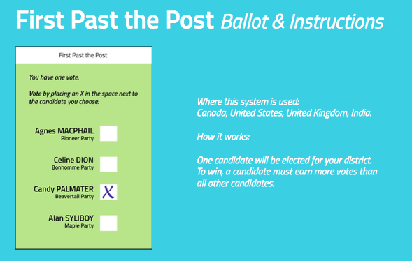 First past the post ballot. Where this system is used: Canada, United States, United Kingdom, India. How it works: One candidate will be elected for your district. To win, a candidate must earn more votes than all other candidates.