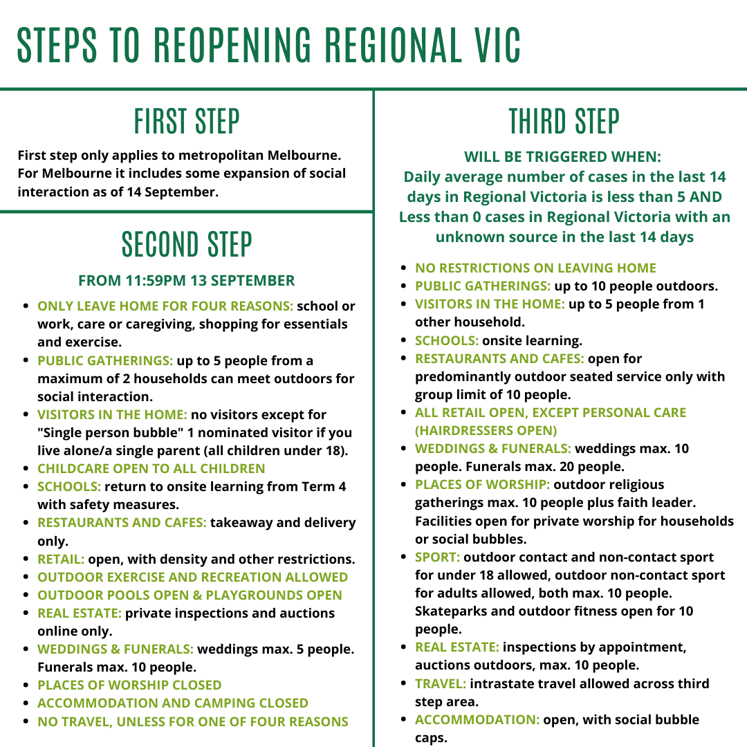 Covid 19 Community Update Victoria S New Restrictions And How They Apply To Us 7 September Steph Ryan
