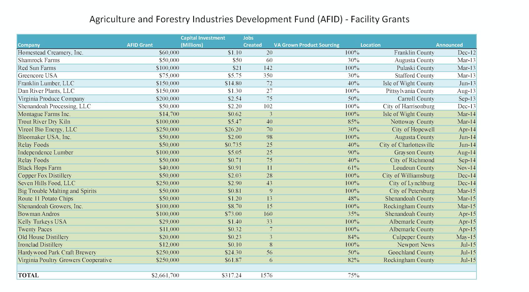 AFID_Facility_Grants.png
