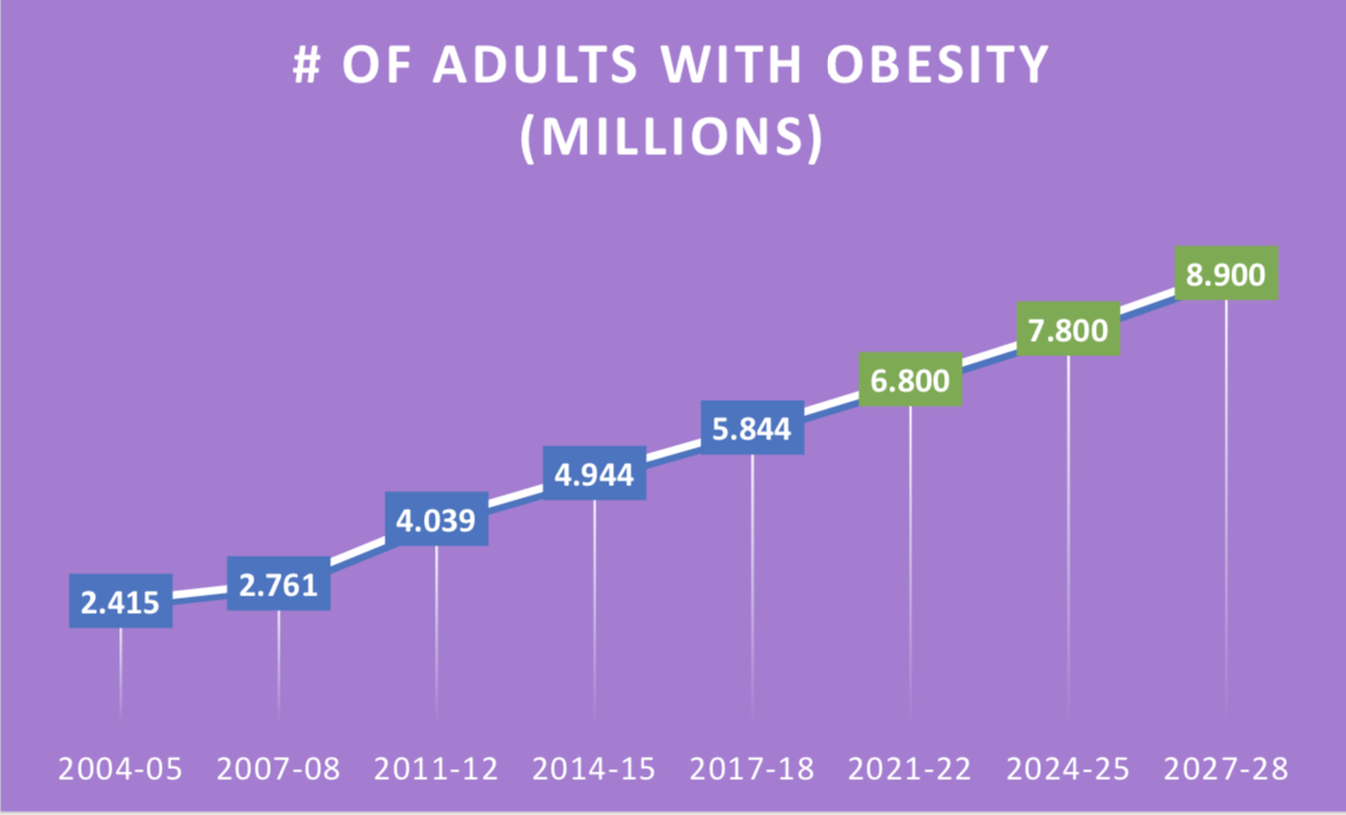 Weighing In New report highlights Australia's obesity problem ...