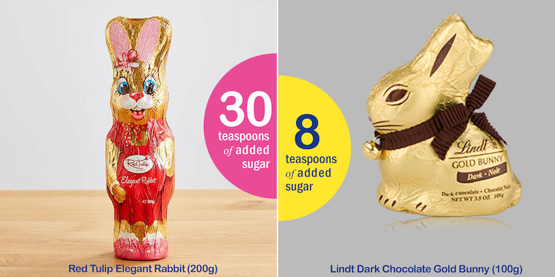 How Much Sugar Is In Your Easter Egg Sugarbyhalf