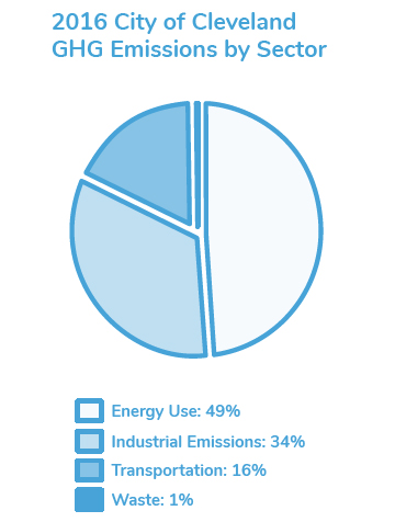 GHG_Emissions_by_Sector.jpg