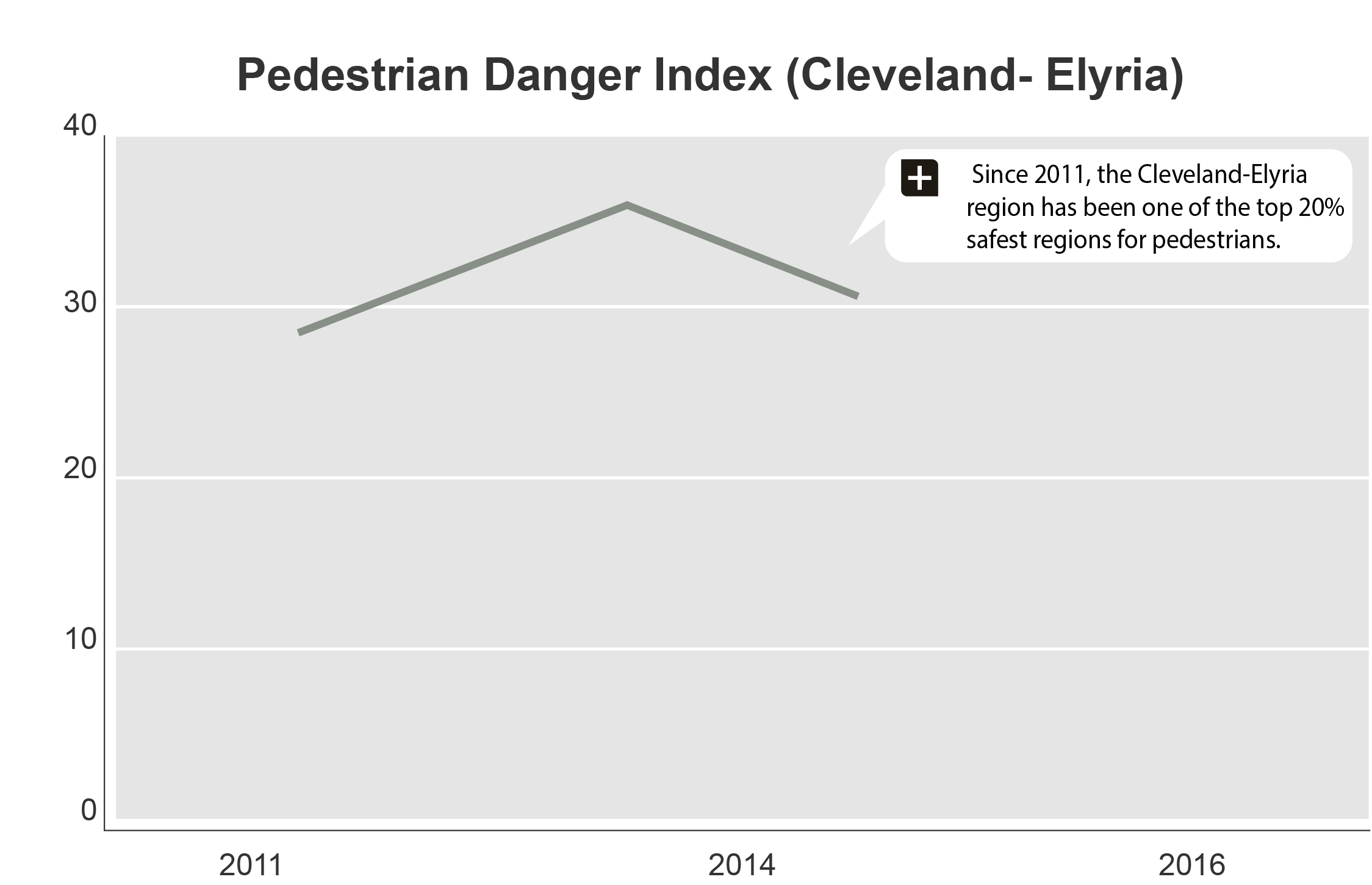 Built_PED_Danger_Index_(2.23.17).jpg