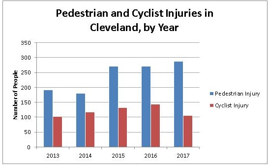Built_08_pedestrian_cyclist_injuries_(8.22.18).jpg