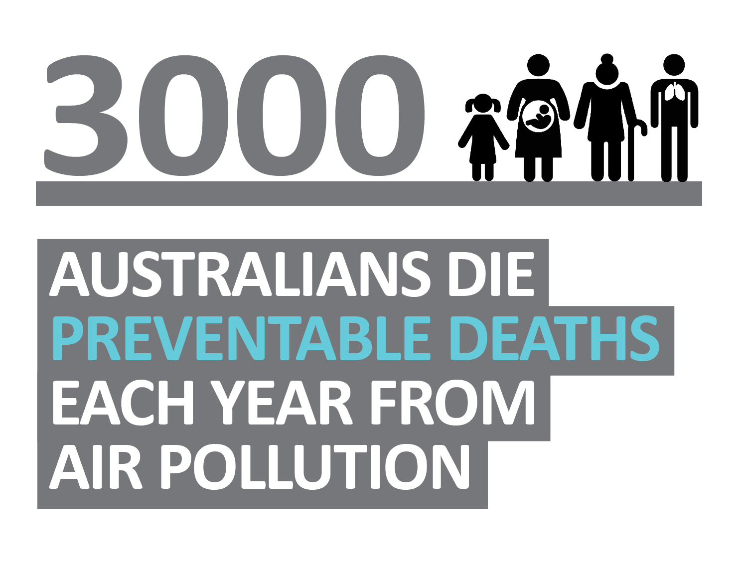 3000 Australians die preventable deaths each year due to air pollution