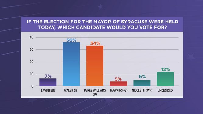 2017_mayoral_race_poll_graphic.jpg