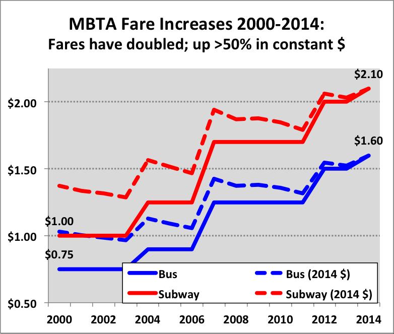MBTA_fares.png